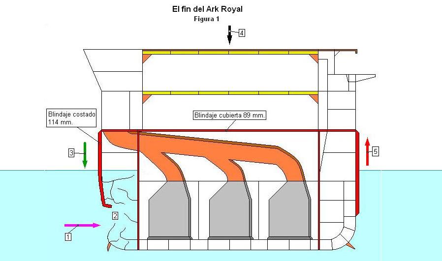 El hundimiento del ark royal - Bombas de achique de agua ...