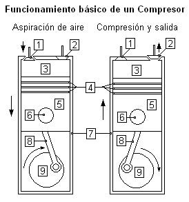 Sistema de aire comprimido funcionamiento